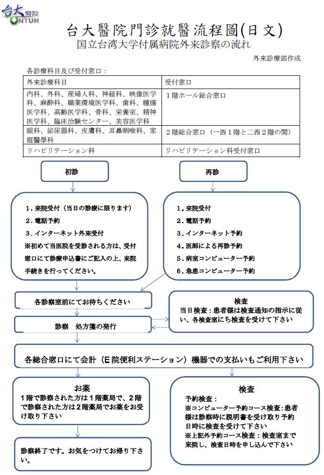 国立台湾大学付属病院外来診察の流れ
